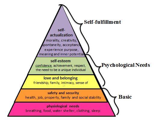 Maslow Pyramid Maslow 2